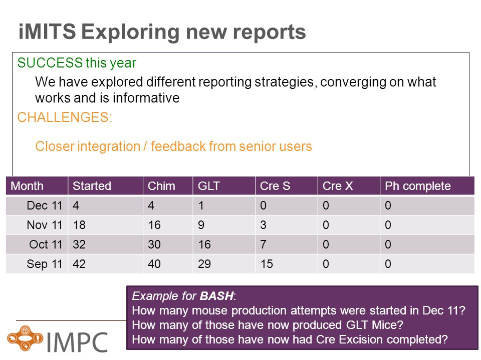 iMITS Exploring new reports SUCCESS this year We have explored different reporting strategies, converging on what works and is informative CHALLENGES: Closer integration / feedback from senior users MonthStartedChimGLTCre SCre XPh complete Dec 11441000 Nov 1118169300 Oct 11323016700 Sep 114240291500 Example for BASH: How many mouse production attempts were started in Dec 11.