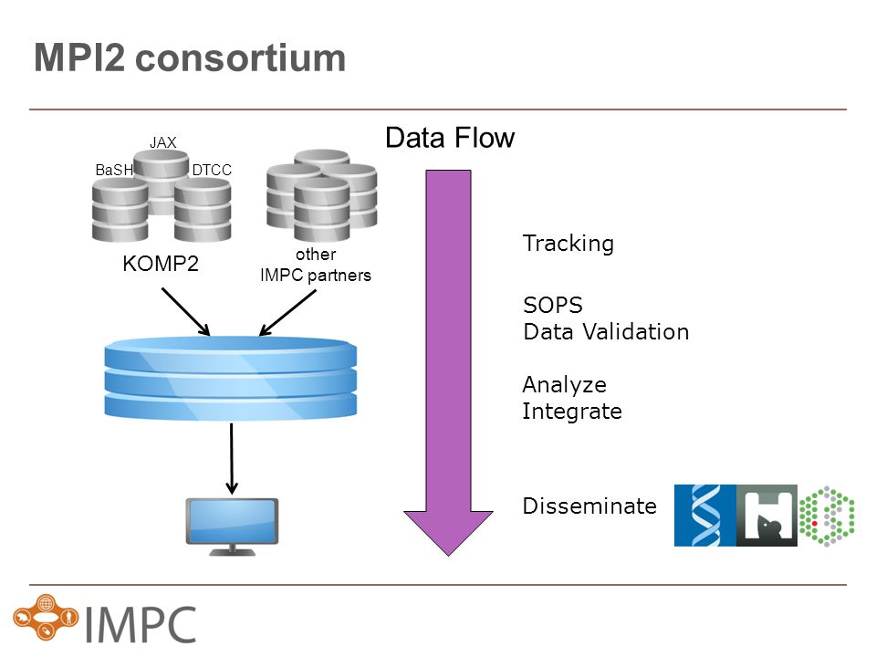 Data Flow JAX BaSHDTCC MPI2 consortium Tracking SOPS Data Validation Analyze Integrate Disseminate KOMP2 other IMPC partners