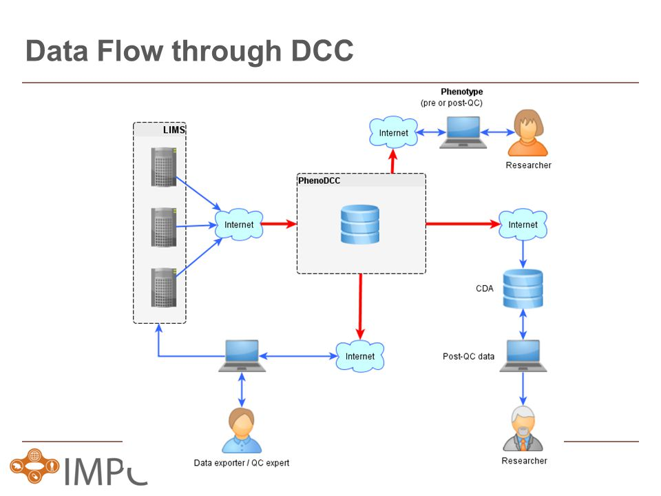 Data Flow through DCC