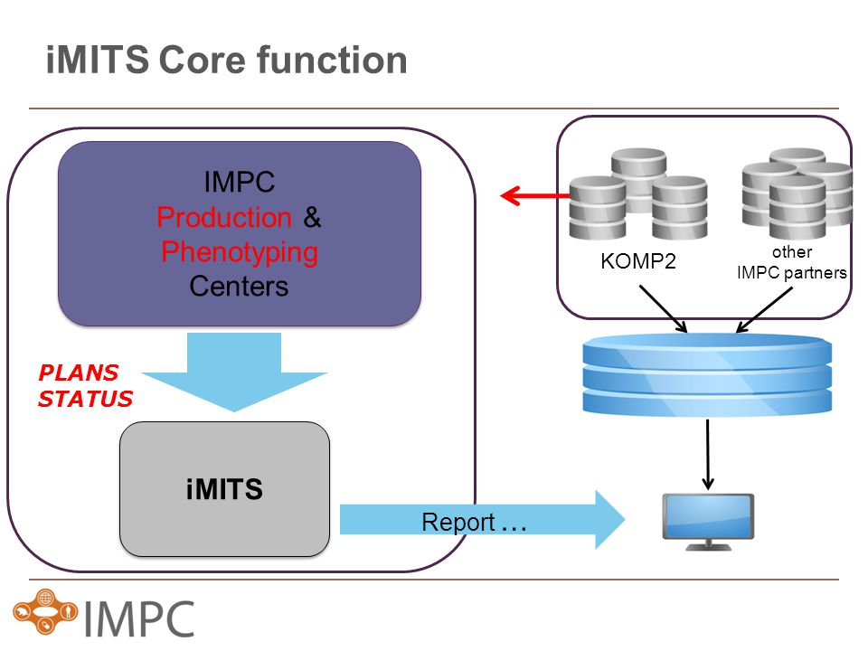 iMITS Core function iMITS IMPC Production & Phenotyping Centers IMPC Production & Phenotyping Centers PLANS STATUS Report … KOMP2 other IMPC partners