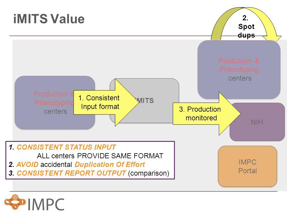 iMITS Value 2. Spot dups iMITS Production & Phenotyping centers Production & Phenotyping centers IMPC Portal IMPC Portal NIH Production & Phenotyping
