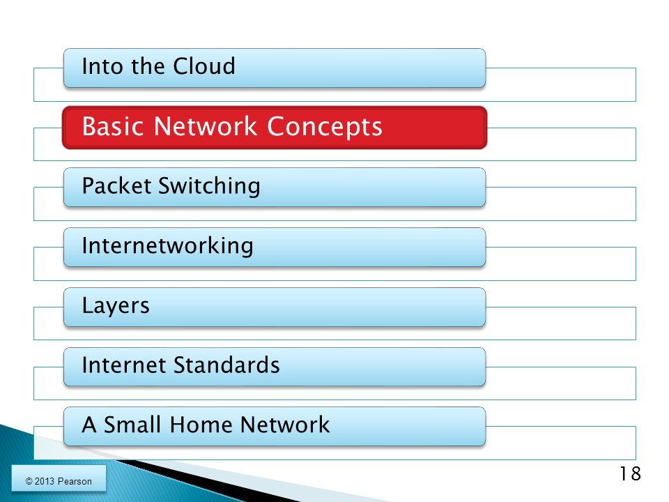 Into the Cloud Basic Network Concepts Packet SwitchingInternetworkingLayersInternet StandardsA Small Home Network 18 © 2013 Pearson