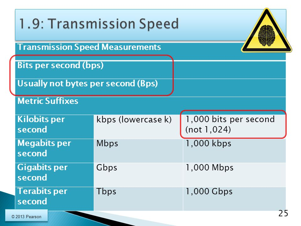Transmission Speed Measurements Bits per second (bps) Usually not bytes per second (Bps) Metric Suffixes Kilobits per second kbps (lowercase k)1,000 bits per second (not 1,024) Megabits per second Mbps1,000 kbps Gigabits per second Gbps1,000 Mbps Terabits per second Tbps1,000 Gbps 25 © 2013 Pearson