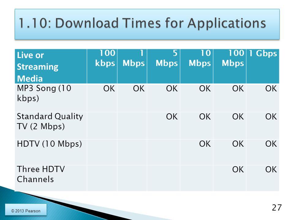 Live or Streaming Media 100 kbps 1 Mbps 5 Mbps 10 Mbps 100 Mbps 1 Gbps MP3 Song (10 kbps) OK Standard Quality TV (2 Mbps) OK HDTV (10 Mbps)OK Three HDTV Channels OK 27 © 2013 Pearson
