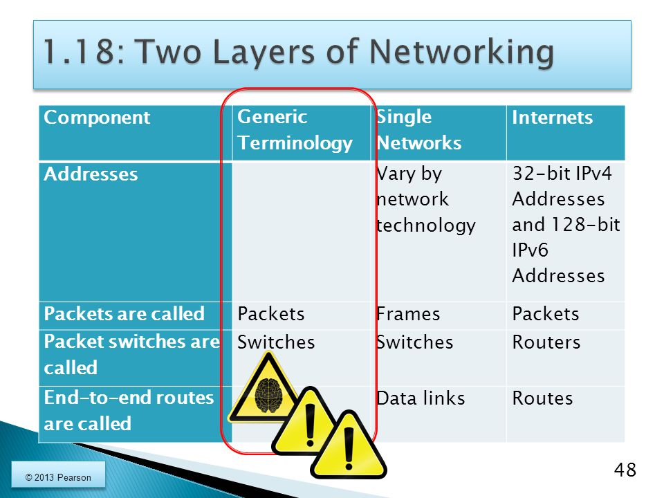 Component Generic Terminology Single Networks Internets Addresses Vary by network technology 32-bit IPv4 Addresses and 128-bit IPv6 Addresses Packets