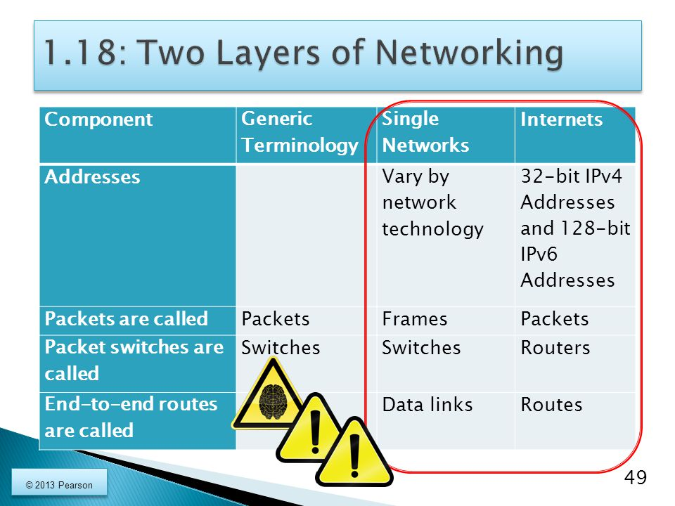 Component Generic Terminology Single Networks Internets Addresses Vary by network technology 32-bit IPv4 Addresses and 128-bit IPv6 Addresses Packets are calledPacketsFramesPackets Packet switches are called Switches Routers End-to-end routes are called Data linksRoutes 49 © 2013 Pearson