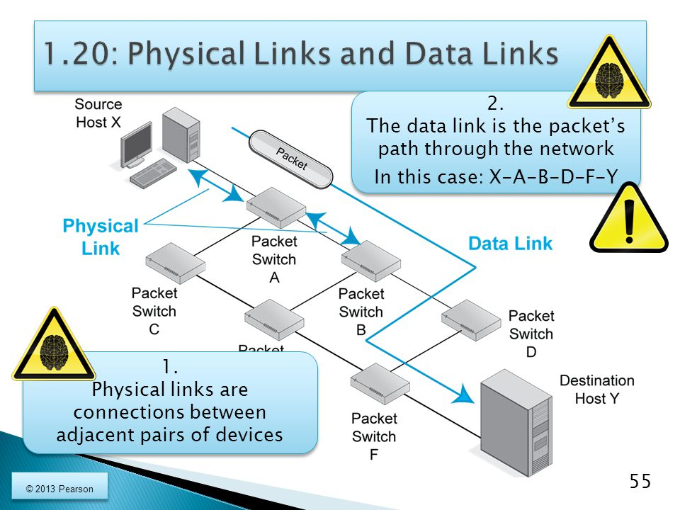 1. Physical links are connections between adjacent pairs of devices 1. Physical links are connections between adjacent pairs of devices 2. The data li
