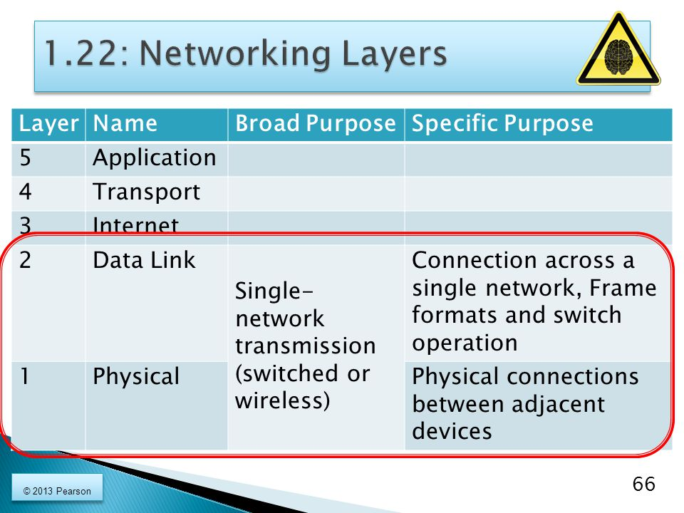 LayerNameBroad PurposeSpecific Purpose 5Application 4Transport 3Internet 2Data Link Single- network transmission (switched or wireless) Connection across a single network, Frame formats and switch operation 1PhysicalPhysical connections between adjacent devices 66 © 2013 Pearson