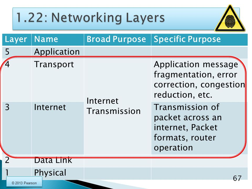 LayerNameBroad PurposeSpecific Purpose 5Application 4Transport Internet Transmission Application message fragmentation, error correction, congestion r