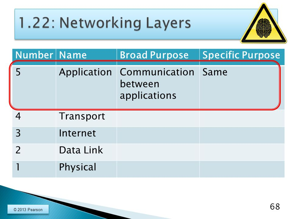 NumberNameBroad PurposeSpecific Purpose 5ApplicationCommunication between applications Same 4Transport 3Internet 2Data Link 1Physical 68 © 2013 Pearso