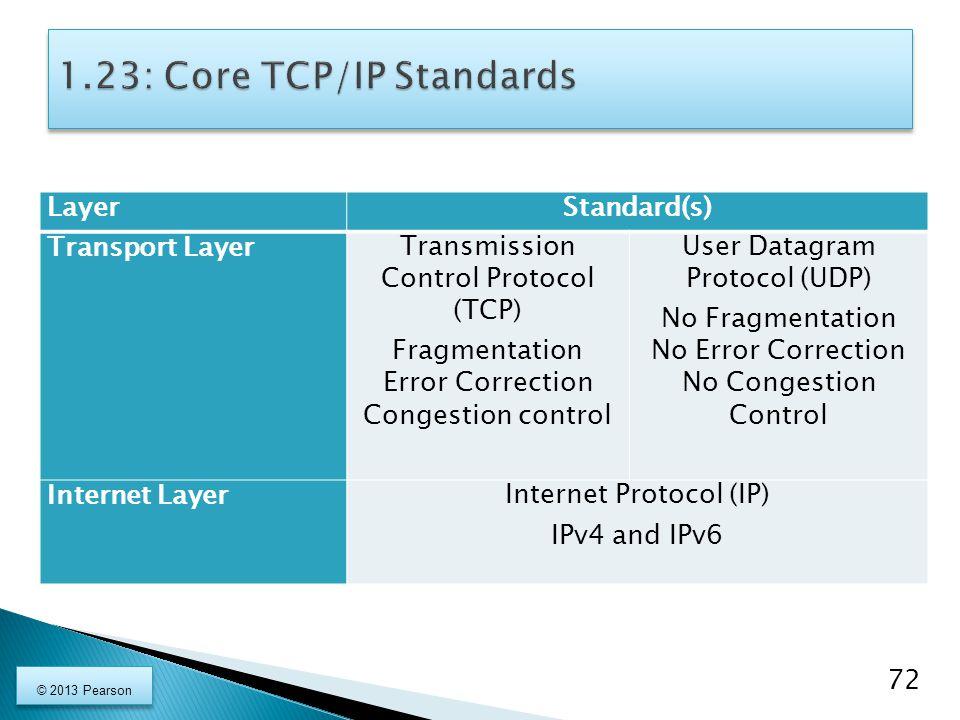 LayerStandard(s) Transport LayerTransmission Control Protocol (TCP) Fragmentation Error Correction Congestion control User Datagram Protocol (UDP) No Fragmentation No Error Correction No Congestion Control Internet LayerInternet Protocol (IP) IPv4 and IPv6 72 © 2013 Pearson