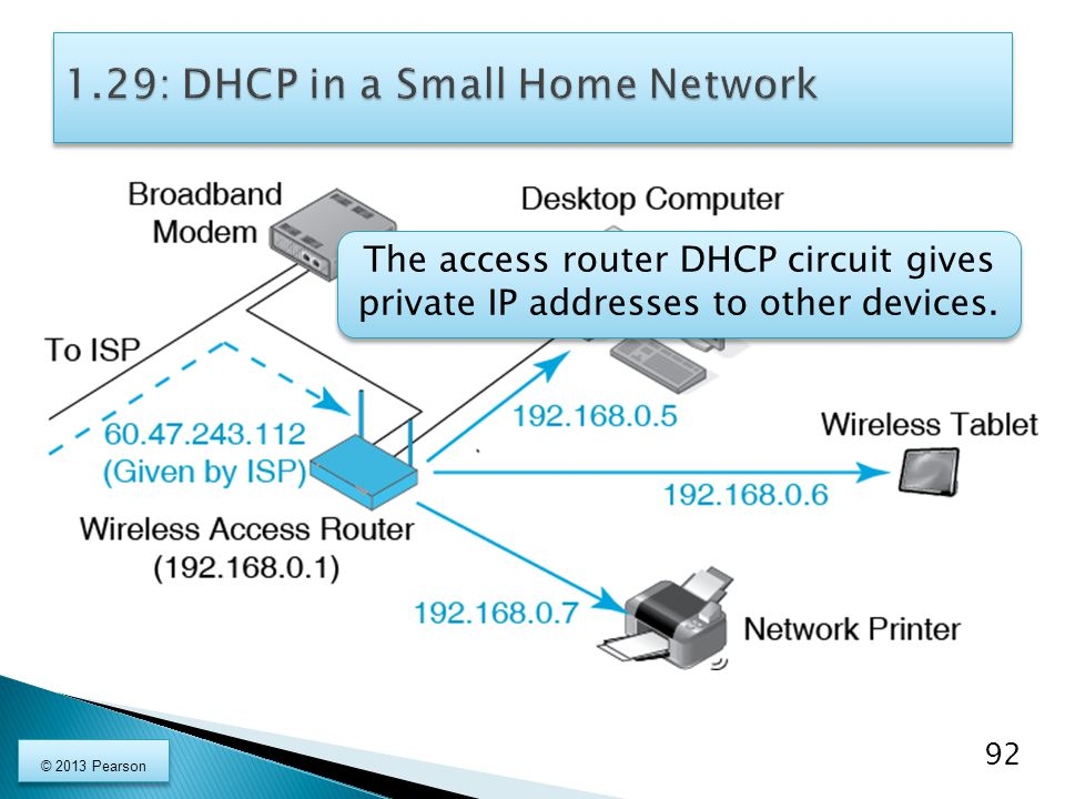 The access router DHCP circuit gives private IP addresses to other devices. The access router DHCP circuit gives private IP addresses to other devices