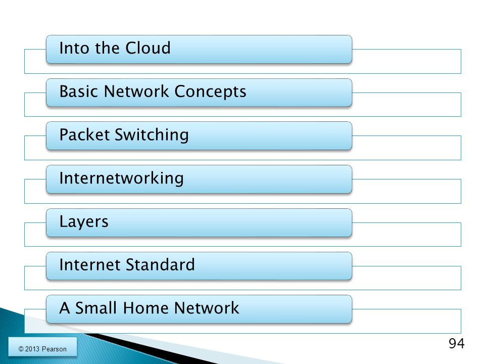 Into the CloudBasic Network ConceptsPacket SwitchingInternetworkingLayersInternet StandardA Small Home Network 94 © 2013 Pearson