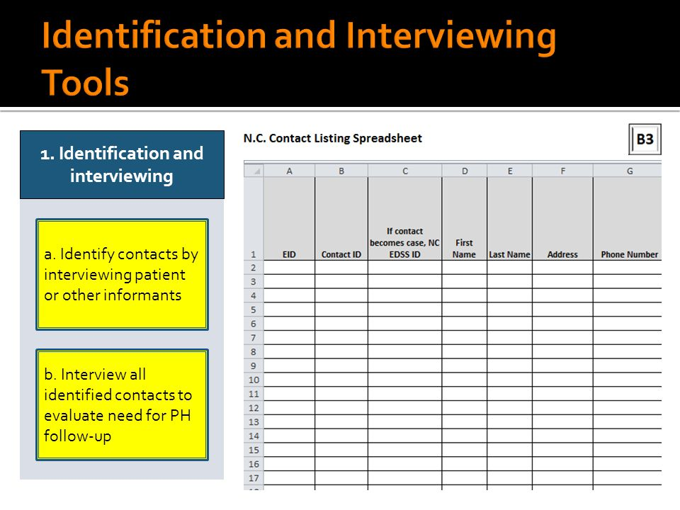a. Identify contacts by interviewing patient or other informants 1.