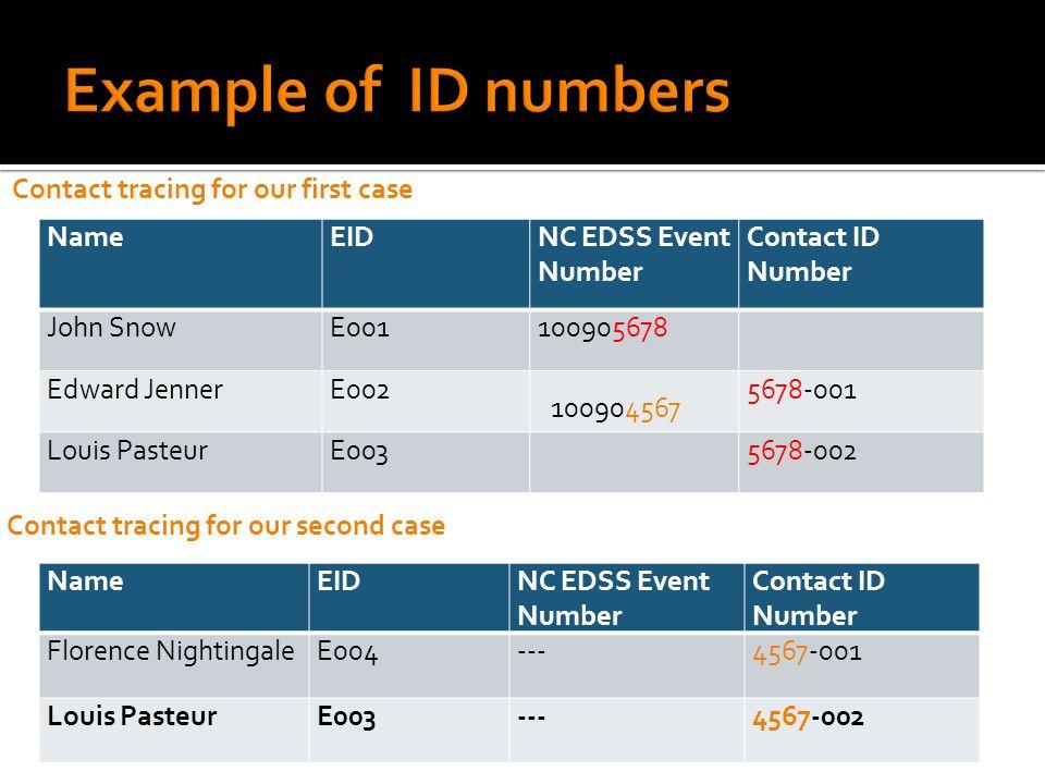 NameEIDNC EDSS Event Number Contact ID Number John SnowE001100905678 Edward JennerE0025678-001 Louis PasteurE0035678-002 NameEIDNC EDSS Event Number C