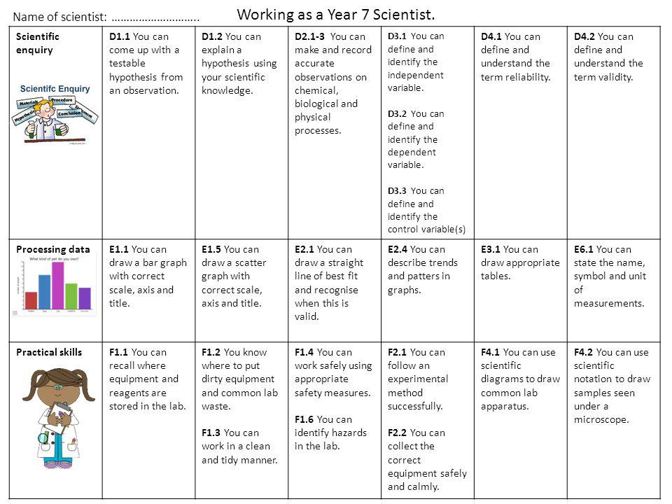 Scientific enquiry D1.2 You can explain a hypothesis using your scientific knowledge.
