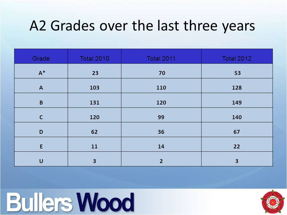 A2 Grades over the last three years GradeTotal 2010Total 2011Total 2012 A* 23 70 53 A103110128 B131120149 C12099140 D623667 E111422 U323