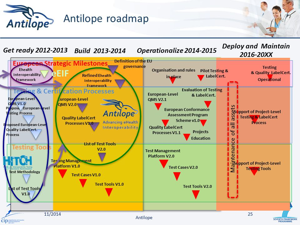 Antilope roadmap Antilope European Strategic Milestones Testing Tools Test Methodology E health Interoperability Framework Testing Management Platform V1.0 Test Tools V1.0 Quality LabelCert Processes V1.0 Test Management Platform V2.0 Test Tools V2.0 Proposed European-Level Testing Process Proposed European-Level Quality LabelCert.