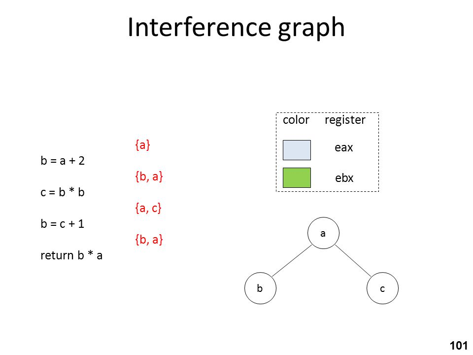 Interference graph a cb eax ebx color register 101 {a} b = a + 2 {b, a} c = b * b {a, c} b = c + 1 {b, a} return b * a