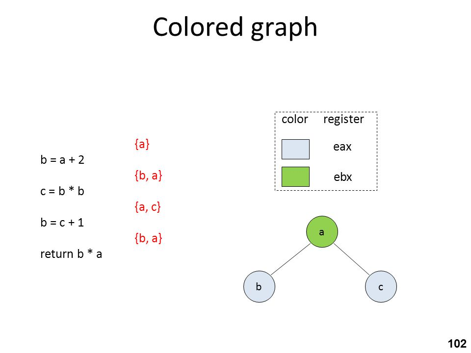 Colored graph a cb eax ebx color register 102 {a} b = a + 2 {b, a} c = b * b {a, c} b = c + 1 {b, a} return b * a