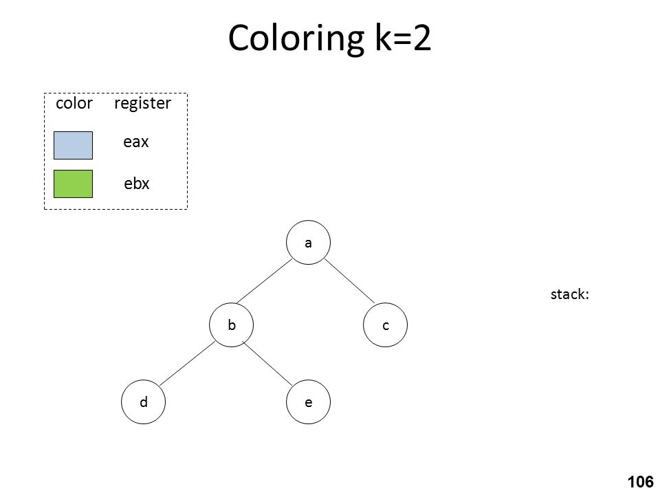 Coloring k=2 b ed a c stack: eax ebx color register 106
