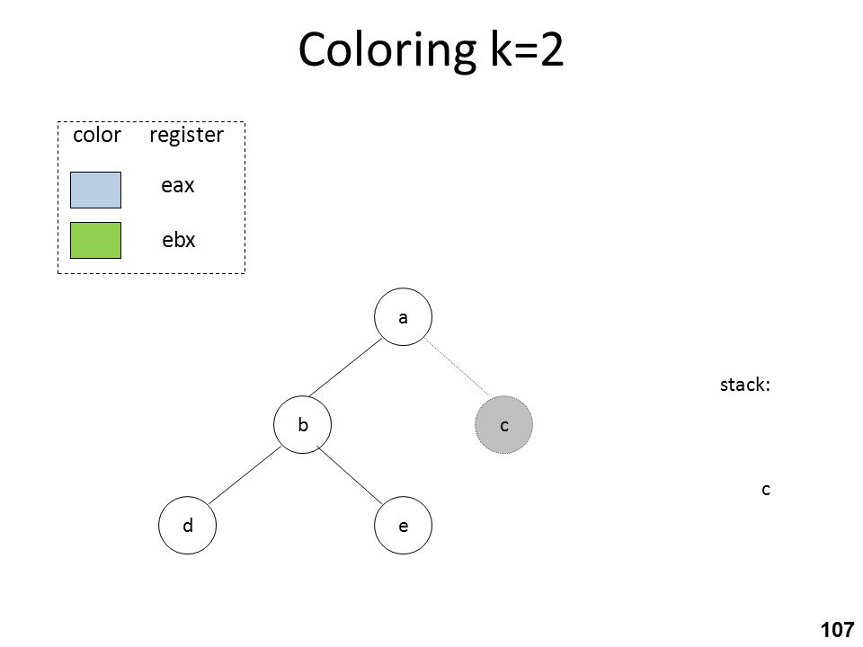 Coloring k=2 b ed a stack: c c eax ebx color register 107
