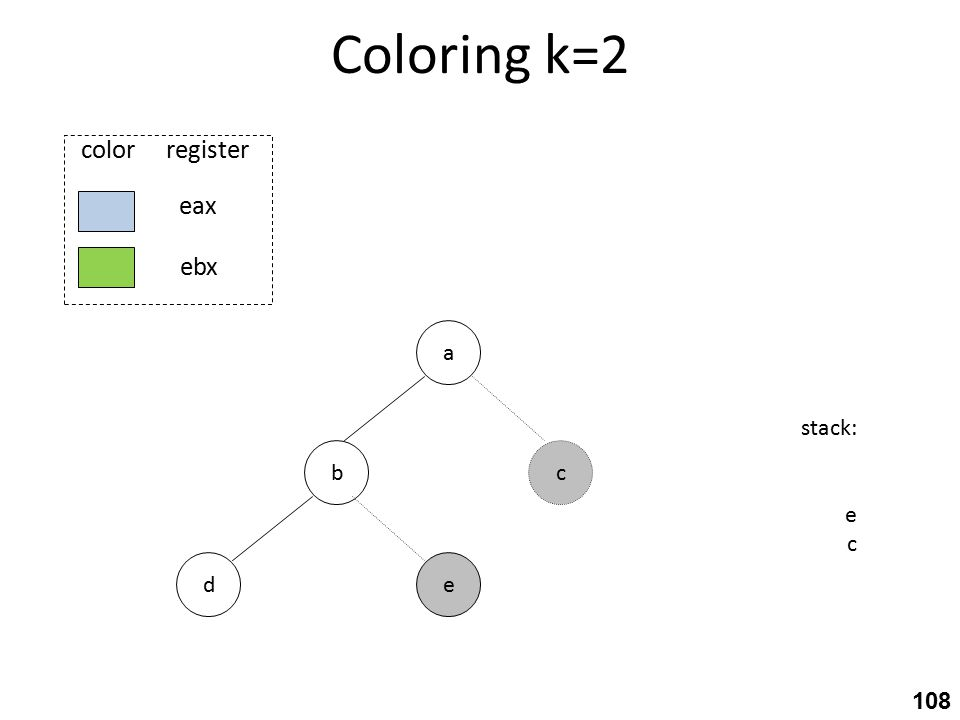 Coloring k=2 b ed a stack: e c c eax ebx color register 108