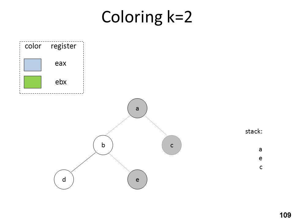 Coloring k=2 b ed a stack: a e c c eax ebx color register 109