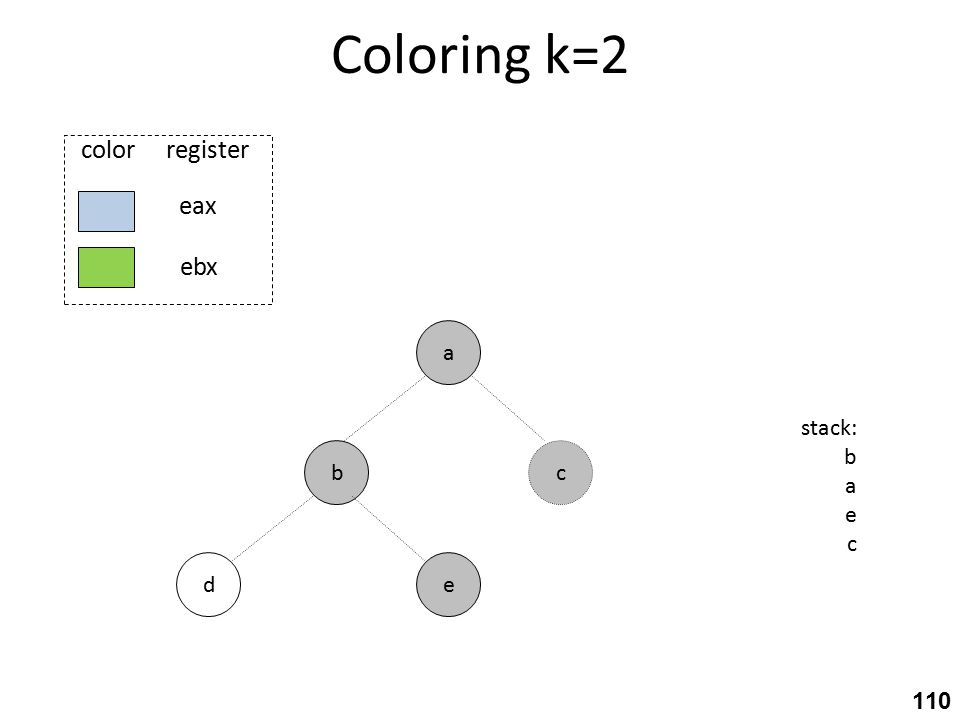 Coloring k=2 b ed a stack: b a e c c eax ebx color register 110
