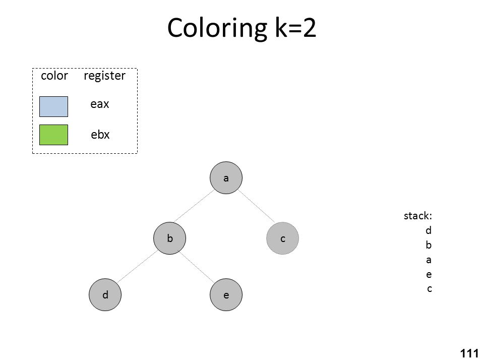 Coloring k=2 b ed a stack: d b a e c c eax ebx color register 111