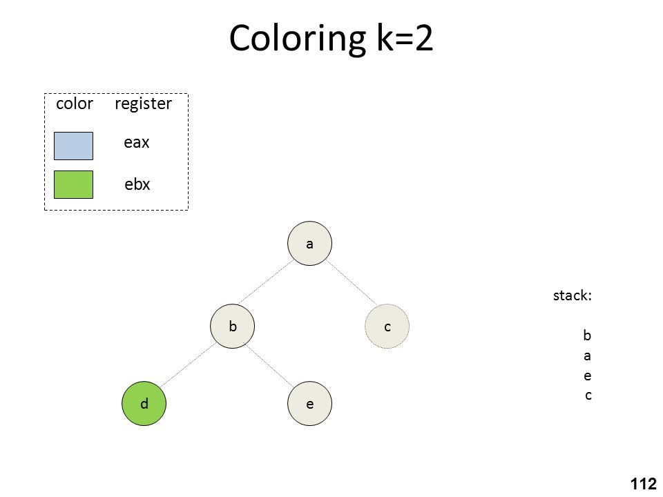 Coloring k=2 b ed eax ebx color register a stack: b a e c c 112