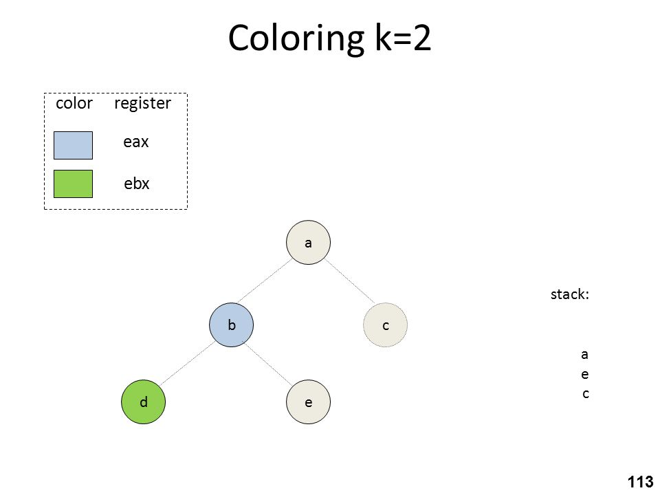 Coloring k=2 b e a stack: a e c c eax ebx color register d 113