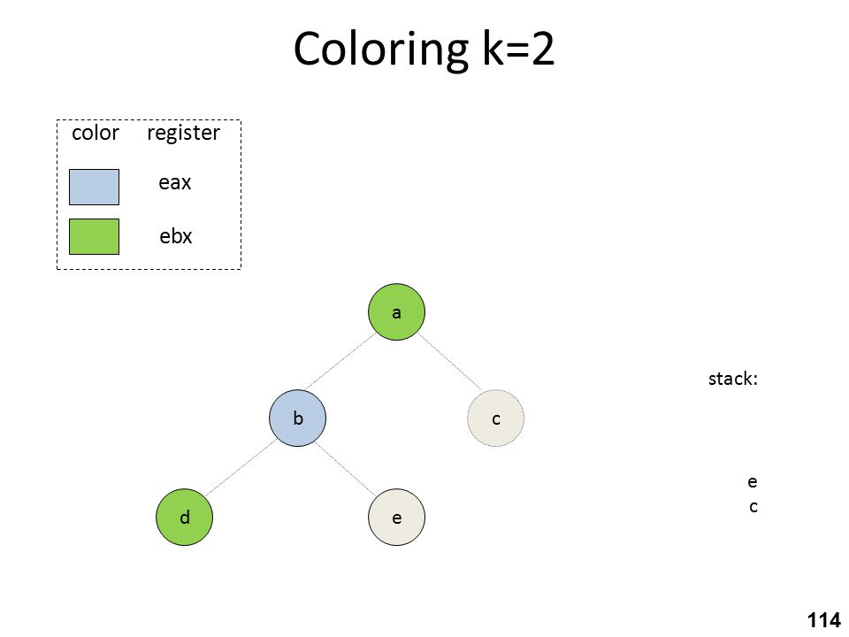 Coloring k=2 e a stack: e c c eax ebx color register b d 114