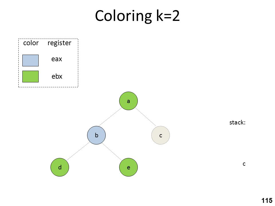 Coloring k=2 e stack: c c eax ebx color register a b d 115