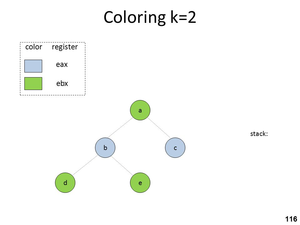 Coloring k=2 stack: c eax ebx color register e a b d 116