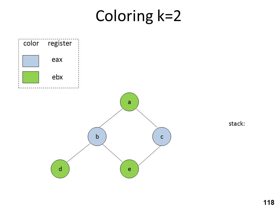 Coloring k=2 stack: c eax ebx color register e a b d 118