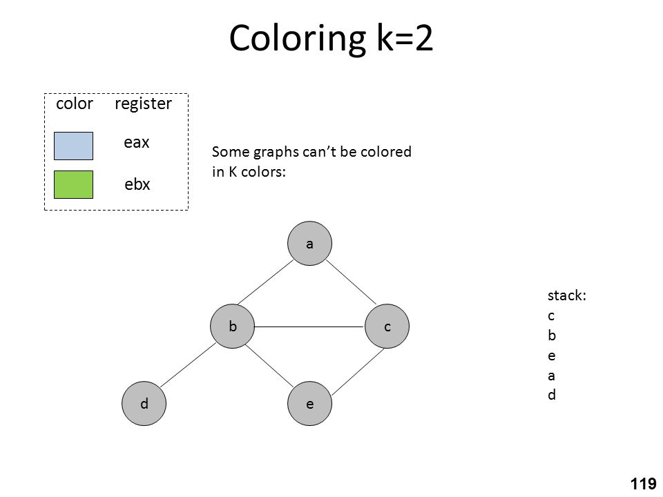 Coloring k=2 c eax ebx color register e a b d stack: c b e a d Some graphs can't be colored in K colors: 119