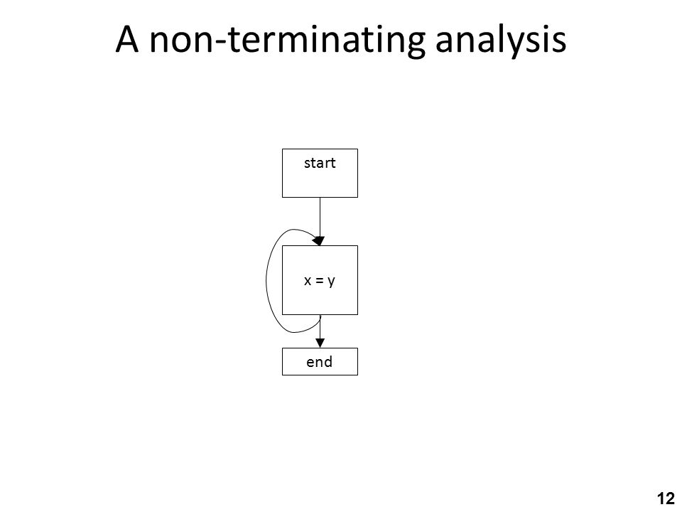 A non-terminating analysis 12 start end x = y