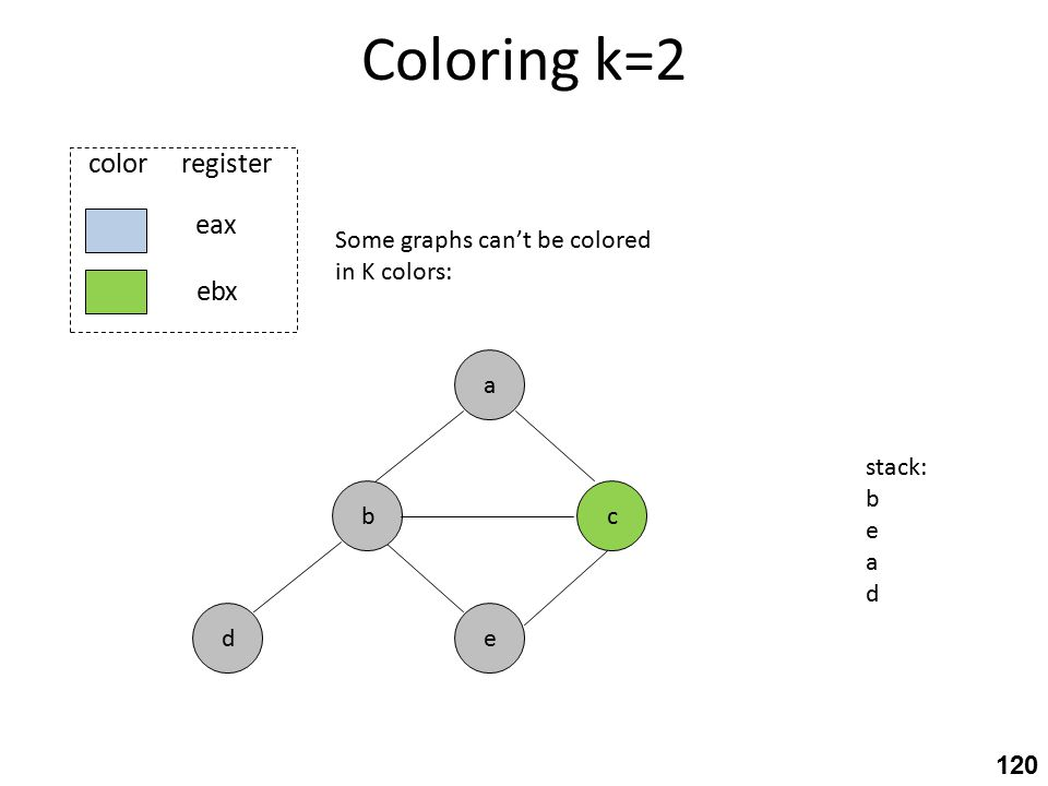 Coloring k=2 c eax ebx color register e a b d Some graphs can't be colored in K colors: stack: b e a d 120