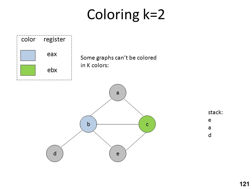 Coloring k=2 c eax ebx color register e a b d Some graphs can't be colored in K colors: stack: e a d 121