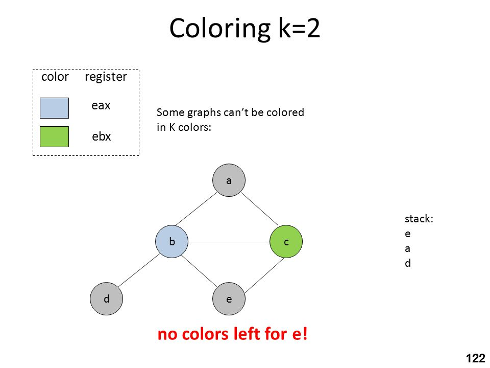 Coloring k=2 c eax ebx color register e a b d Some graphs can't be colored in K colors: stack: e a d no colors left for e.