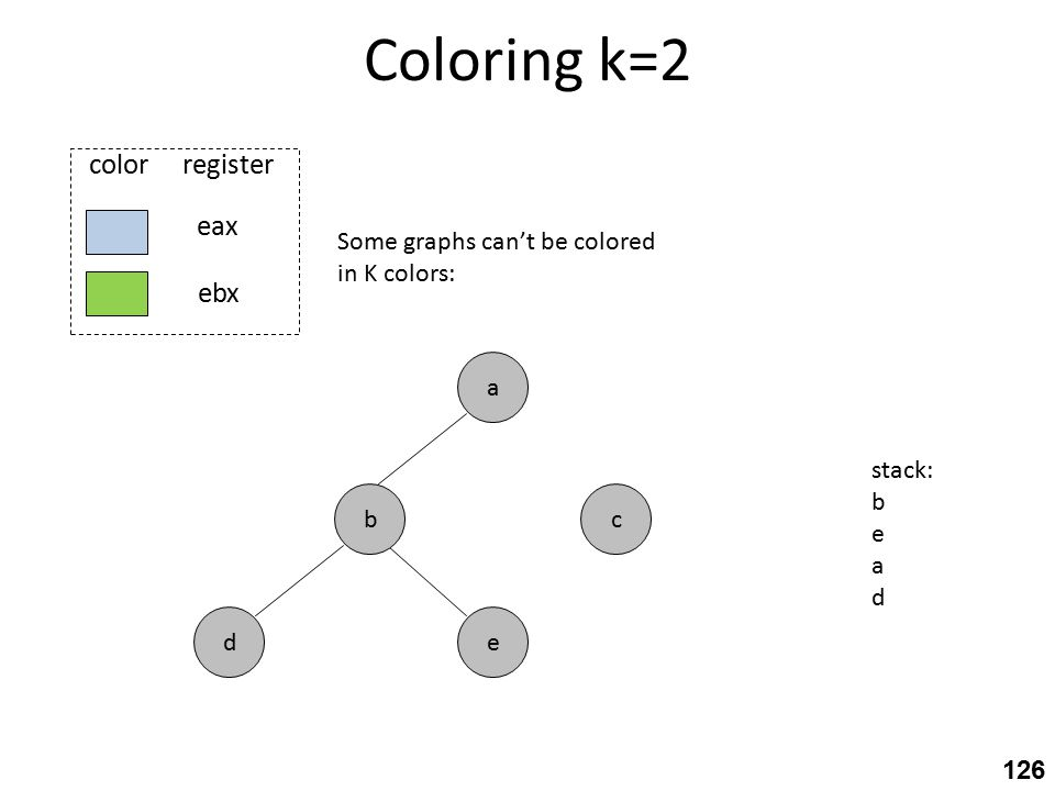Coloring k=2 c eax ebx color register e a b d Some graphs can't be colored in K colors: stack: b e a d 126