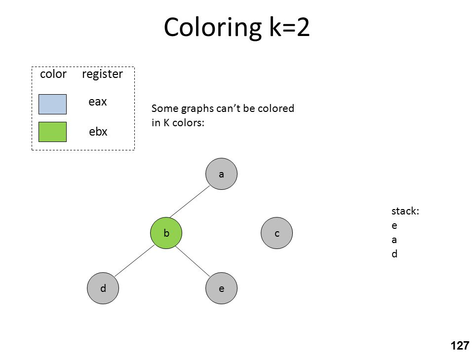 Coloring k=2 c eax ebx color register e a b d Some graphs can't be colored in K colors: stack: e a d 127