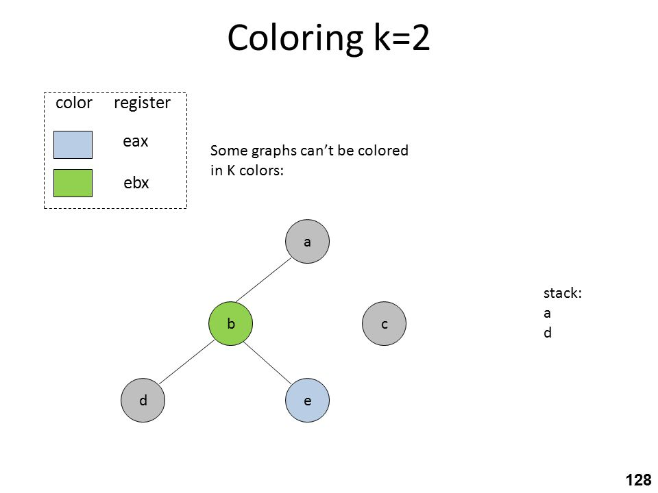 Coloring k=2 c eax ebx color register e a b d Some graphs can't be colored in K colors: stack: a d 128