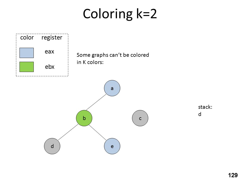 Coloring k=2 c eax ebx color register e a b d Some graphs can't be colored in K colors: stack: d 129