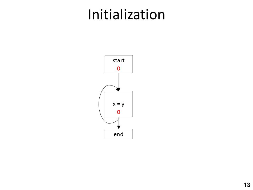 Initialization 13 start end x = y 0 0