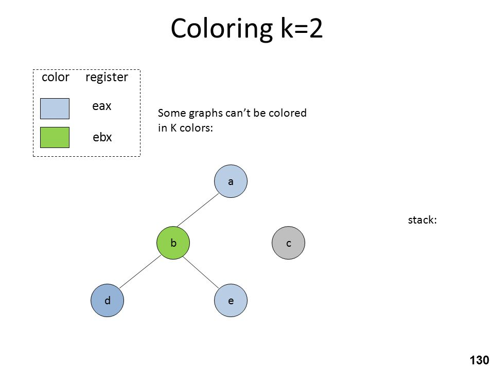 Coloring k=2 c eax ebx color register e a b d Some graphs can't be colored in K colors: stack: 130