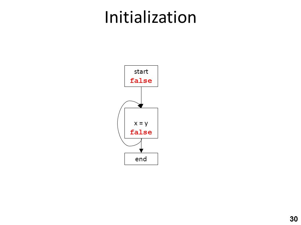Initialization 30 start end x = y false
