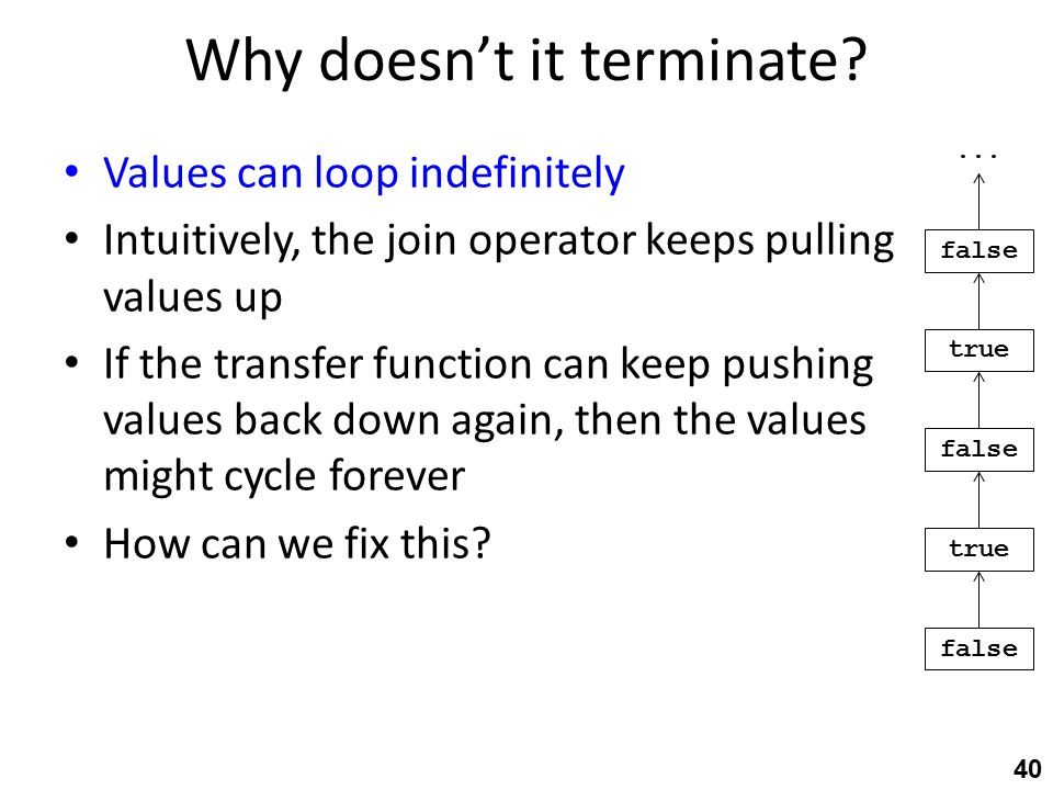 Why doesn't it terminate.