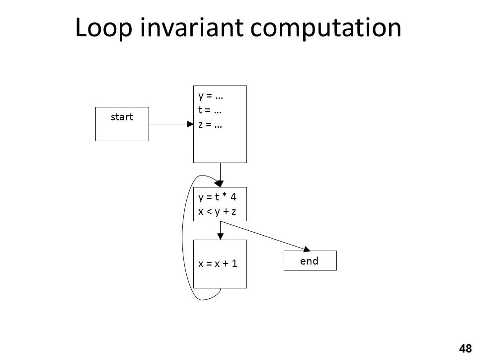 Loop invariant computation 48 y = t * 4 x < y + z end x = x + 1 start y = … t = … z = …